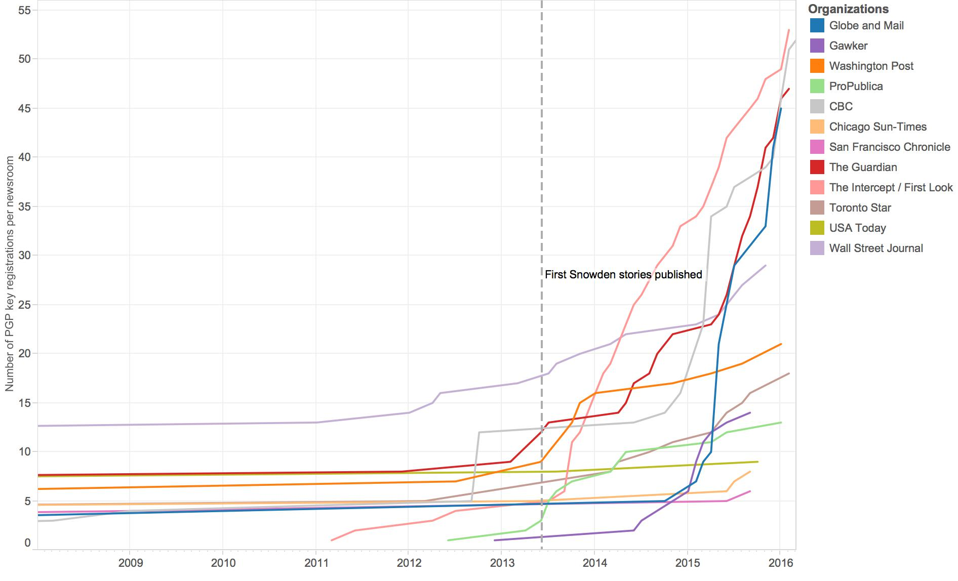 A selection of news organizations and the number of their employees who have registered encryption keys at the MIT public key server over time.