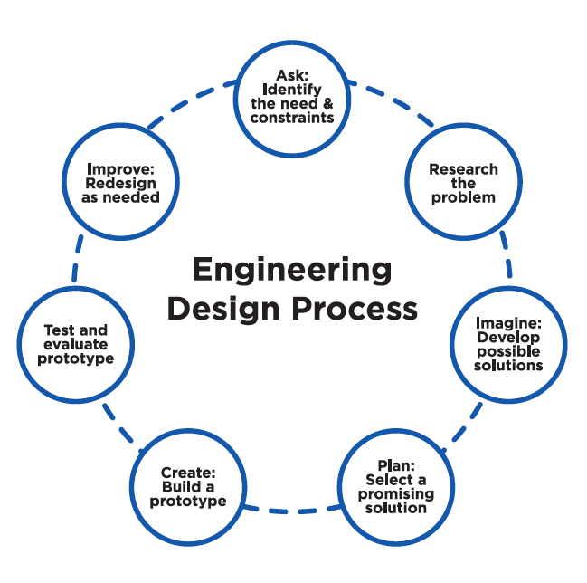Even in this diagram of an engineering process, you can see many of the key themes discussed above.