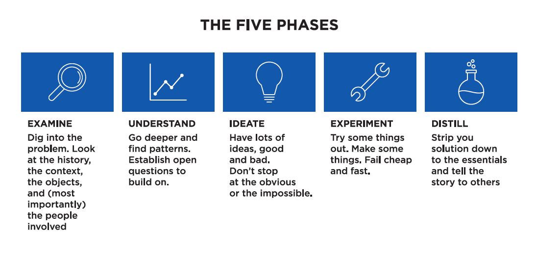 Here is an example of a five-phase design process different from IDEO's.