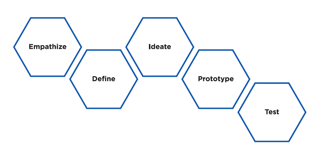 IDEO's five-step design process.