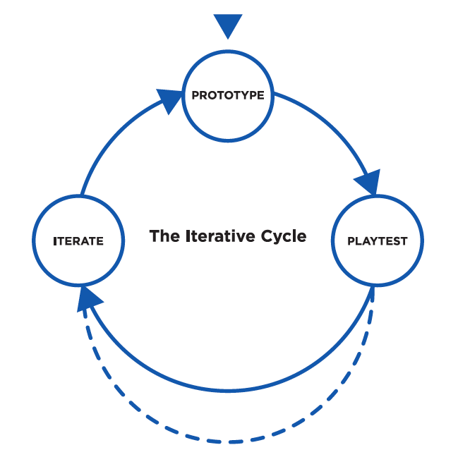 In this diagram, playtesting is given equal weight to prototyping and iterating.