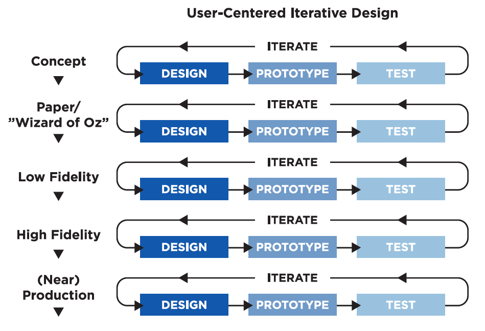 This diagram shows the iterative nature of the design process and some of the key terms.