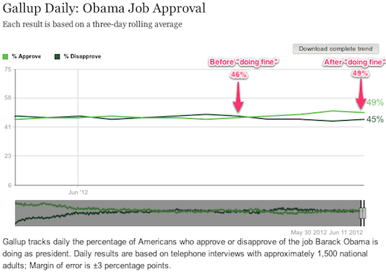 """Obama's job approval before and after """"doing fine"""" gaffe"""