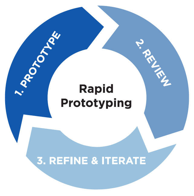 Rapid prototyping is considered key to contemporary design practice.