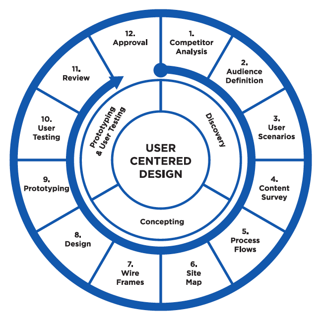 Here is a user-centered design diagram with a lot more detail.