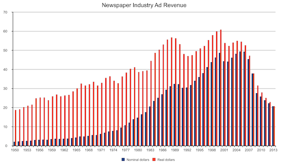 real newspaper revs1 Fragmentation & Branding   The future of media