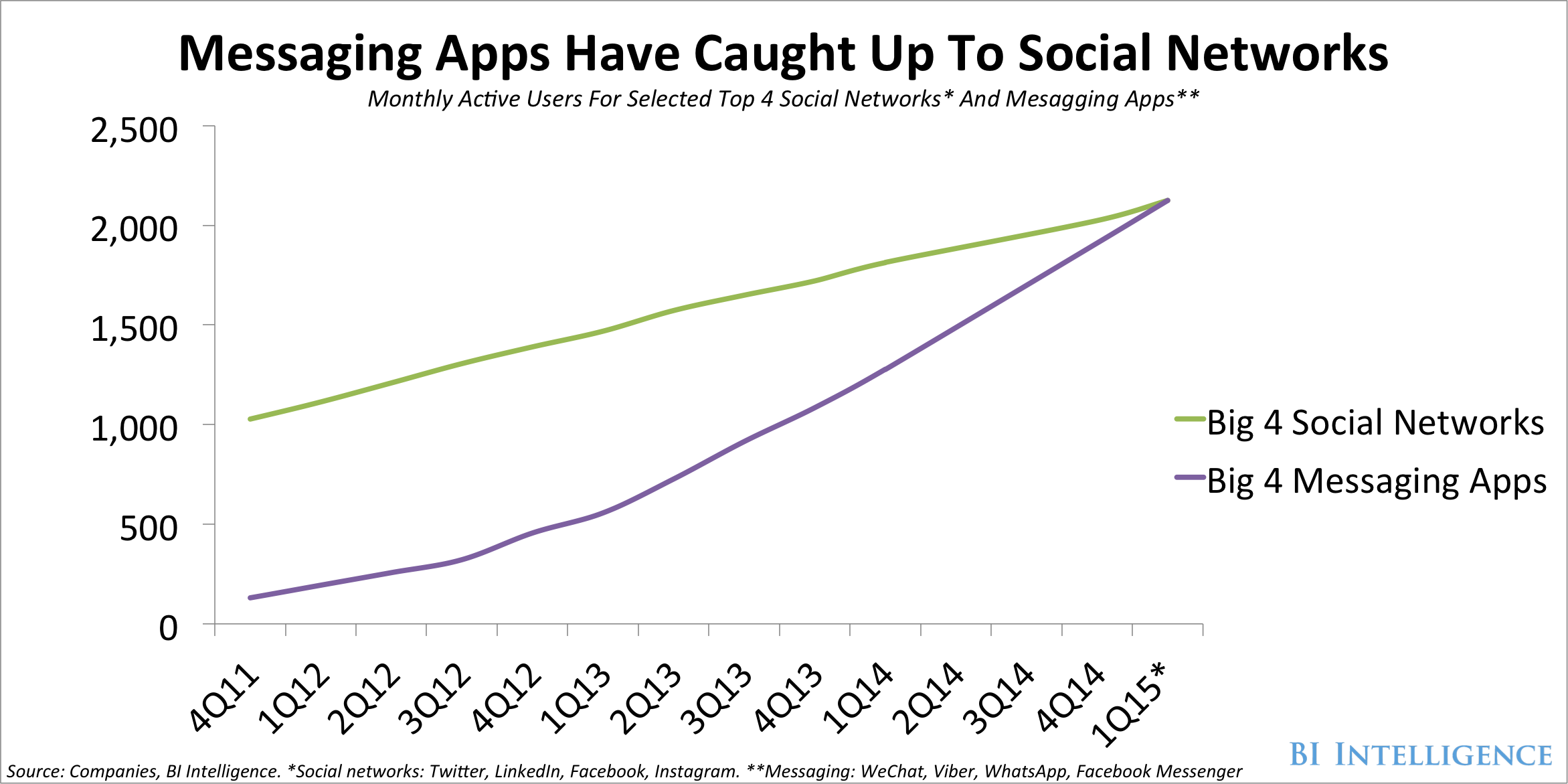 Guide to Chat Apps - Columbia Journalism Review